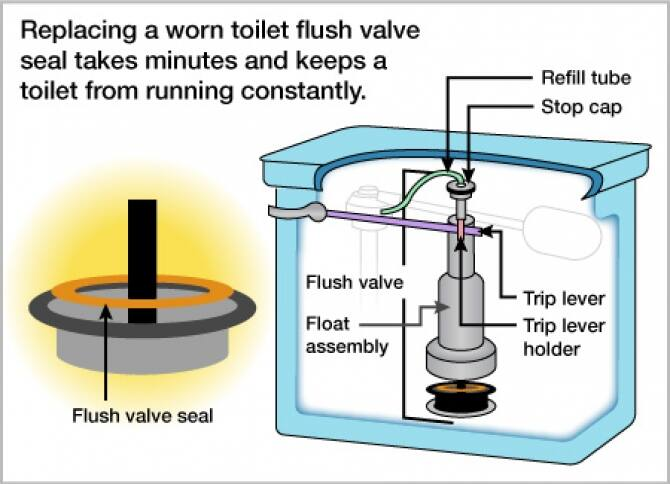 fix toilet flush valve seat